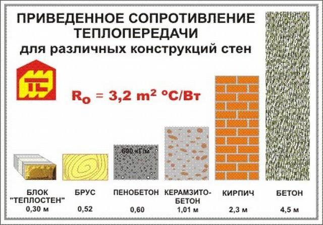 керамзитобетонные панели теплопроводность